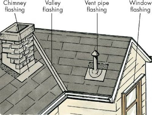 Roofing In Greenville  5 Common Roof Leaks To Look For This Winter